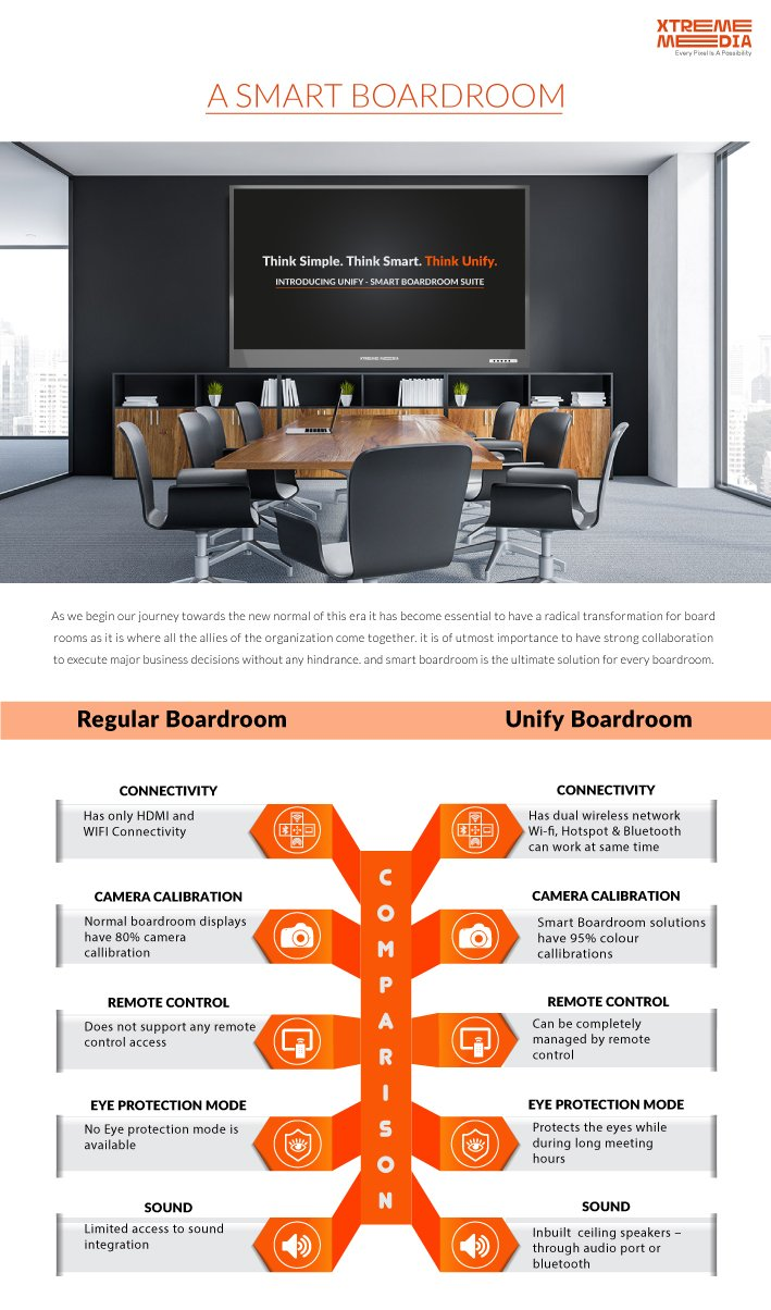 Boardroom Solutions infographic