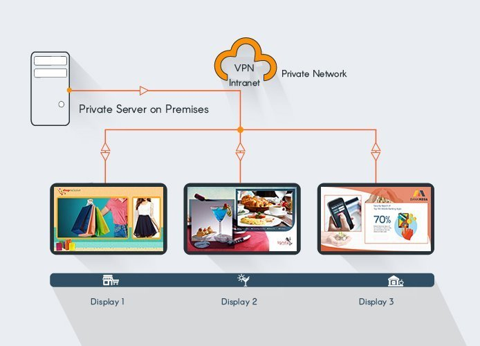 Cloud Media Players Software